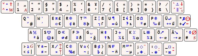 entspricht zeichen auf der tastatur
